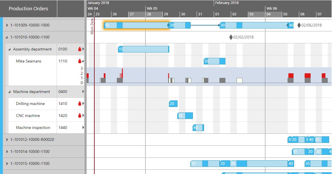 Gantt framework html5 gantt chart javascript scheduler histogram in gantt chart row ccuart Gallery