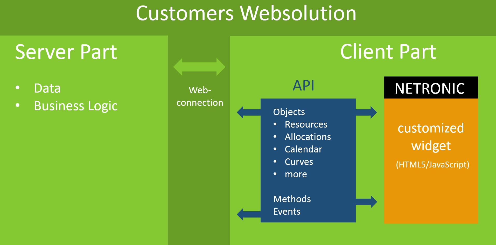 JavaScript / HTML5 Gantt Widget from NETRONIC