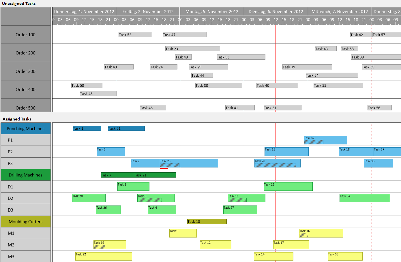 For Developers - NET Gantt Chart Control Feature two gantts.png