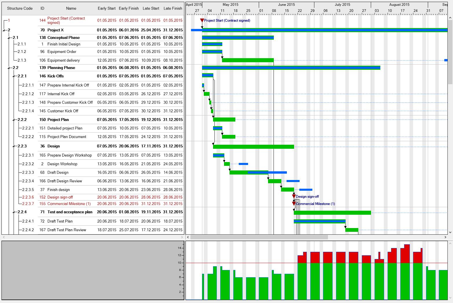 Gantt Chart Control Rebellions