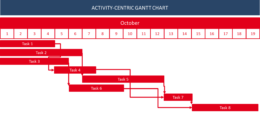 Activity-centric Gantt chart