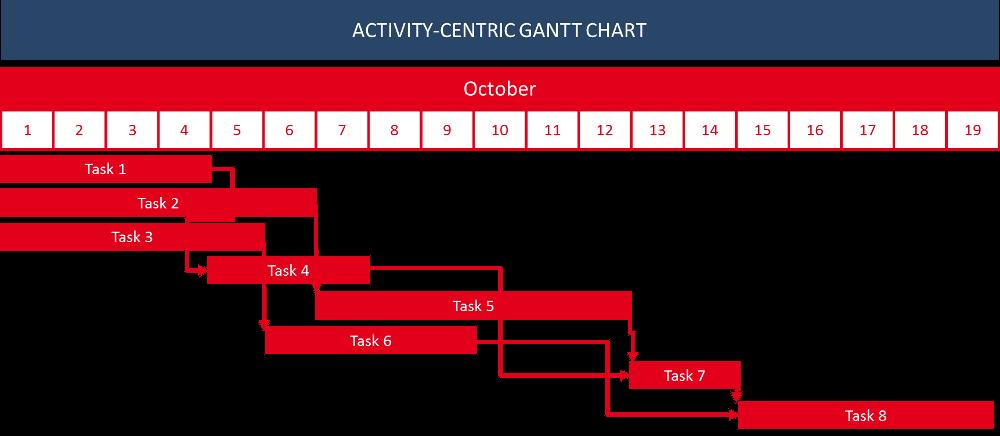 Activity-centric Gantt chart