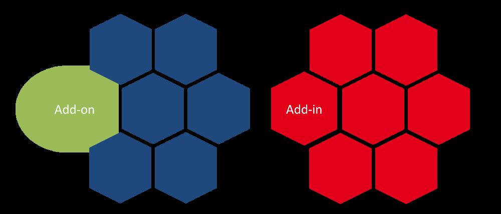 Add-in versus add-on