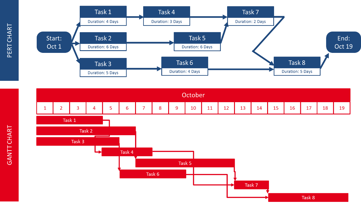 Gantt Chart and PERT Chart Comparison