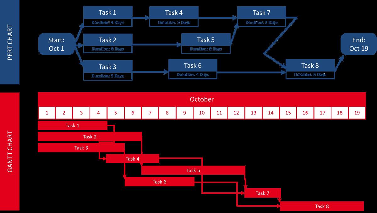 Gantt Chart and PERT Chart Comparison