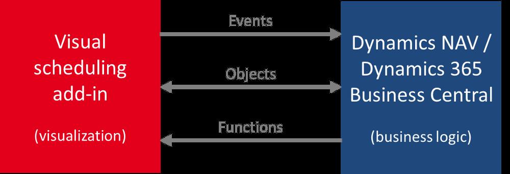 Gantt chart scheduling add-in architecture