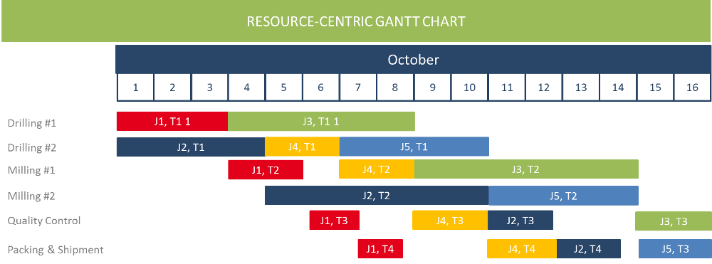 Resource-centric Gantt chart