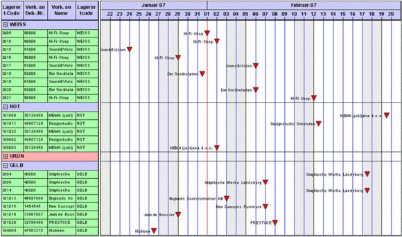 Prototyp Production Schedule in NAV Classic Client
