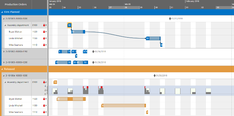 Bewährte Gantt Controls und Web Application Frameworks von NETRONIC