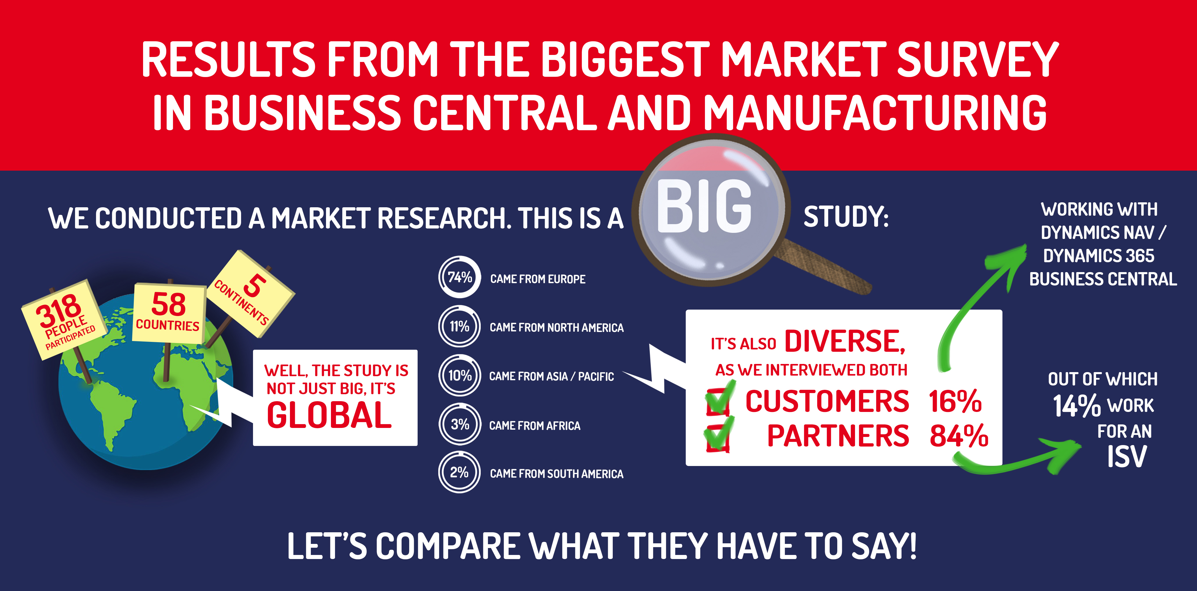 State of Dynamics 365 Business Central and Manufacturing [Infograph]