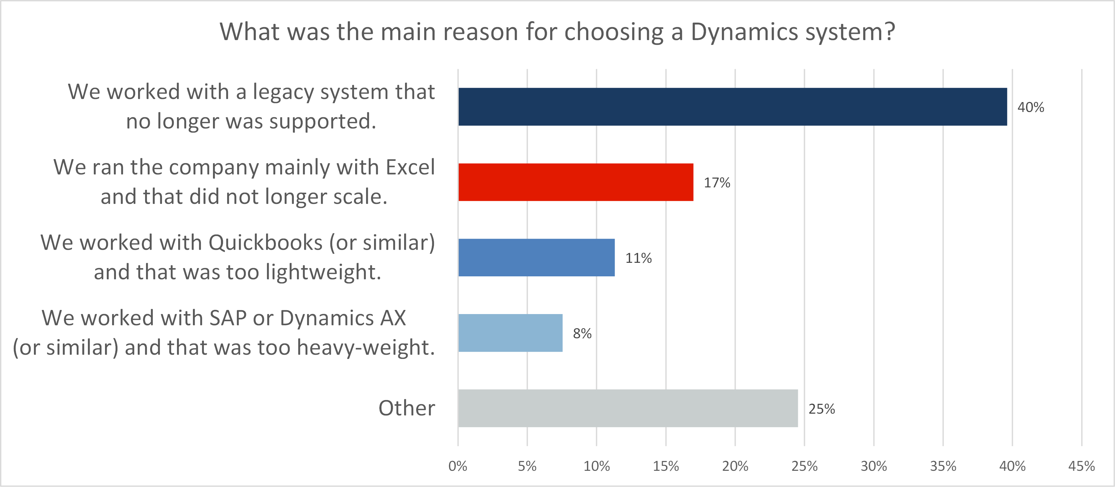 The State of Dynamics 365 Business Central and Manufacturing Report