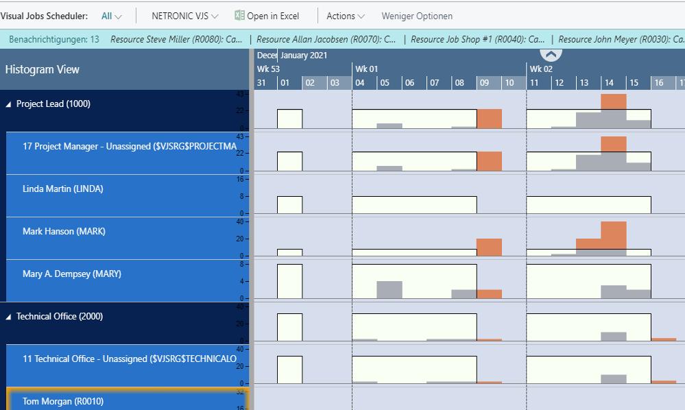 Visual Jobs Scheduler - Histogrammansicht
